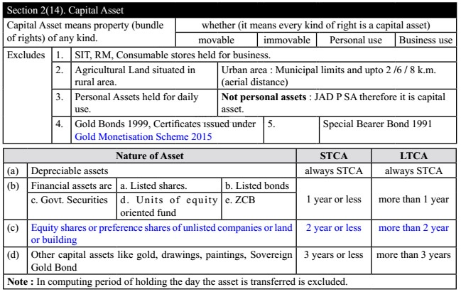 Capital Assets in Graphical Chat (Section 2(14)