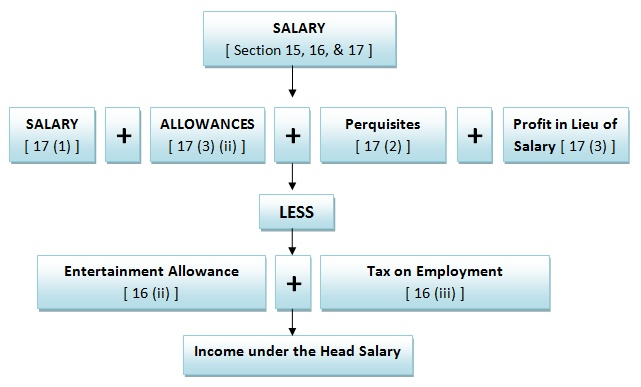 Chat showing Computation of Salary Income