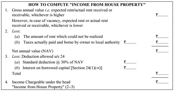 How to Compute House Property Income - Table