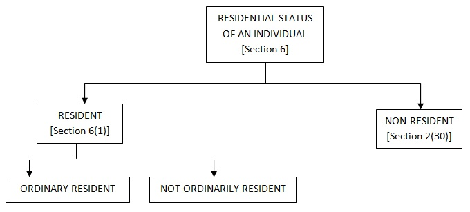 Table showing Residential Status of an Individual