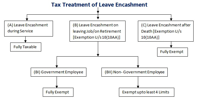 Tax treatment of Leave Encashment at the time of Retirement
