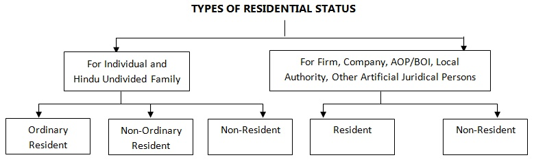 Types of Residential Status of a Assessee