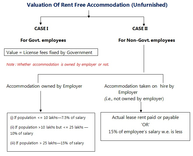 Valuation of Rent-Free Un-Furnished Accommodation