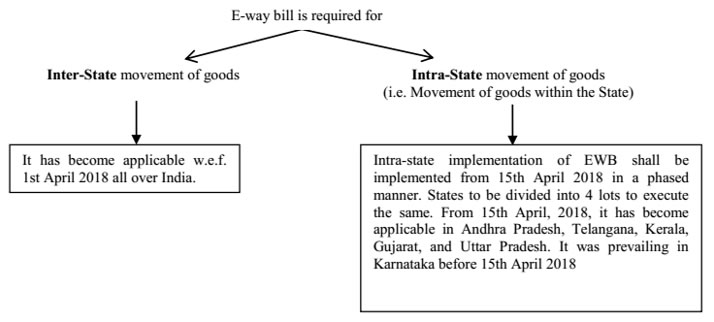 E-Way Rules in GST