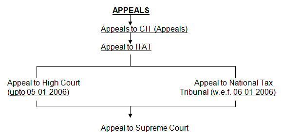 Various Appellate Authorities