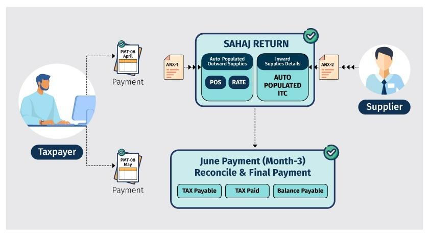 How to file Sahaj return in form RET-2